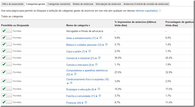 google-adsense-categorias